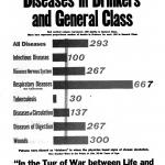 Death Rate from Various Diseases in Drinkers and General Class, a poster by the American Issue Publishing Co., Westerville, OH, 1913